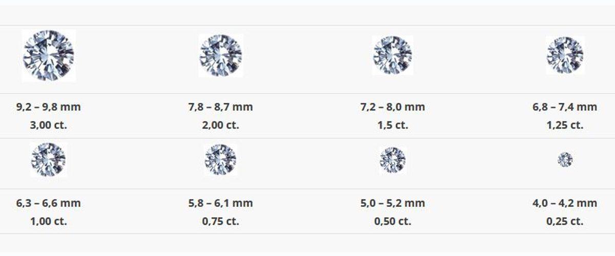 Diamanten Carat Tabelle