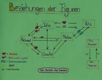 Hier ist als Beispiel ein Soziogramm der Figuren zu sehen.
