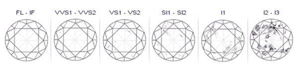 Diamanten Clarity Tabelle