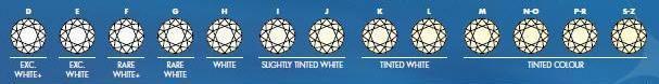 Diamanten Colour Tabelle